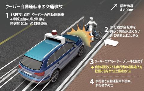 Uberの自動運転車、制限速度時速35マイル56㌔を速度オーバーの61㌔走っていた!
