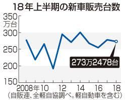 【車販売】18年上半期の国内新車販売1.8%減