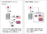 審査基準と世界特許