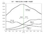 年齢三区分別人口の推移