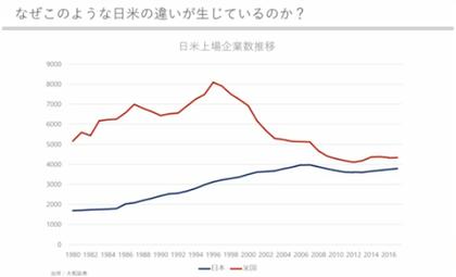 日米上場企業数