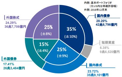 GPIF 円グラフ