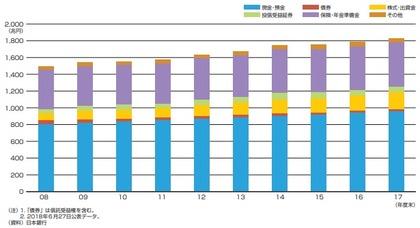個人金融資産残高の推移