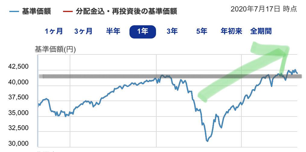 速報 株価 ひふみ プラス