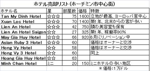 hotel sell list