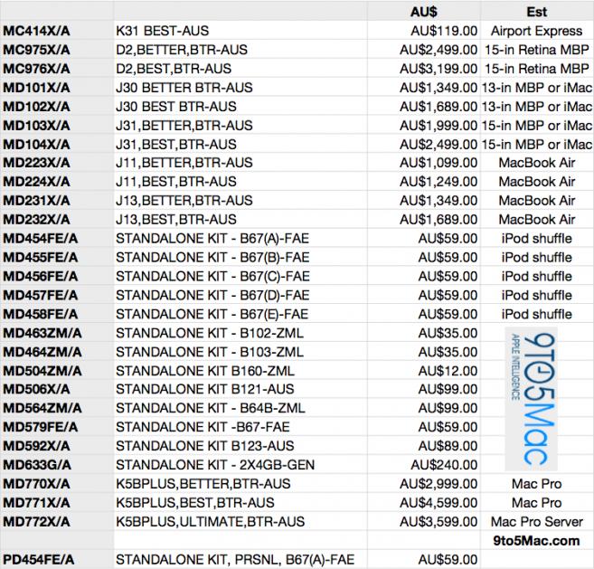 wwdc-2012-mac-pricing-matrix