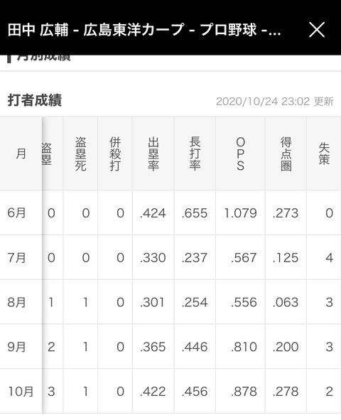 【朗報】田中広輔さん、広島のリードオフマンに返り咲く
