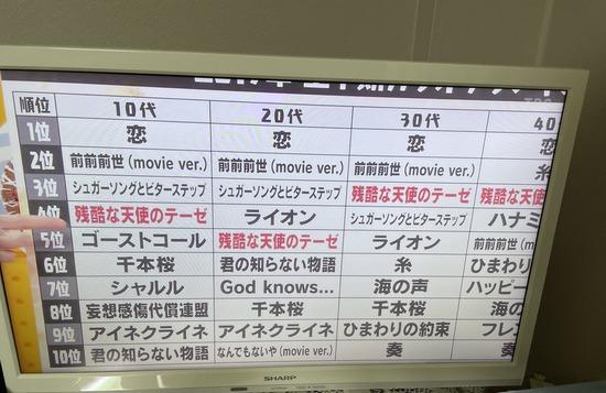 カラオケで上司(45歳)「アニソン歌え」←何歌う?