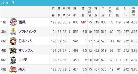 ロッテと楽天3.5ゲーム差www