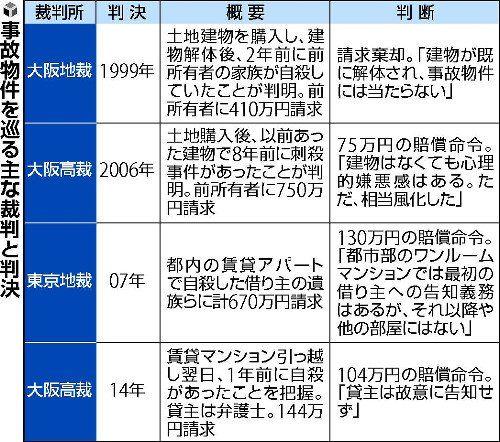 【話題】事故物件サイト「大島てる」、1日の閲覧者は延べ数十万人 借り主に事故物件だと告げる法的ルールがないことが背景