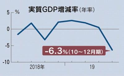 【超絶悲報】日本、GDP年率6.3%減少www