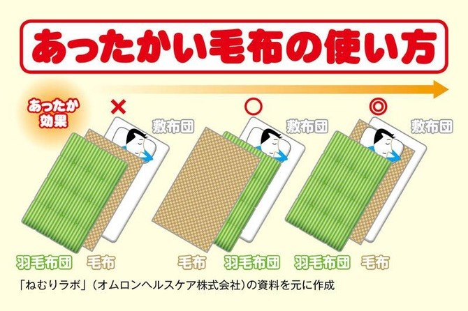 【画像】正しい毛布の使い方wwwwwwwwww