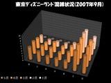 20070909-東京ディズニーランド混雑状況(2007年9月)
