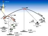 ミサイル防衛システム・パトリオット022