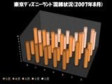 20070909-東京ディズニーランド混雑状況(2007年8月)
