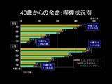 20080630-40歳からの年代別余命・喫煙状況別-012