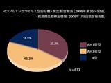 20090116_2008年-2009年:インフルエンザ型別報告数_012