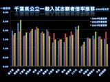 20090306_千葉県公立高校一般選抜試験_志願者倍率推移_030