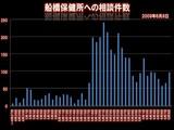 20090609_船橋保健所への相談件数_010