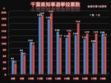 20090329_千葉県知事選挙投票率_020