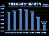 20090306_千葉県公立高校一般選抜試験_平均点数推移_010