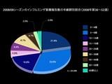 20090116_2008年-2009年:インフルエンザ年齢別報告数_012