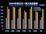 20090306_千葉県公立高校一般選抜試験_志願者数_010