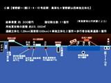 20090604_京成本線_市川市_連続立体化_高架化_地下化_132