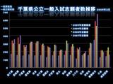 20090306_千葉県公立高校一般選抜試験_志願者推移_020