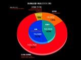 20090822_鉄道_JR東日本_鉄道輸送量の構成_2009年度_012