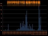 20090810_集中豪雨_船橋の降水量_010