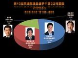 20090830_第45回衆議院議員選挙_千葉5区得票数