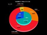 20090822_鉄道_JR東日本_鉄道輸送収入の構成_2009年度_012