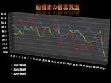 200908_船橋市_最高気温_推移_010