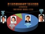 20090830_第45回衆議院議員選挙_千葉2区得票数
