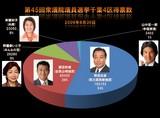 20090830_第45回衆議院議員選挙_千葉4区得票数