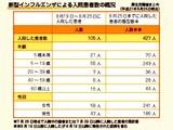 20090825_新型インフルエンザ_入院患者数_厚生労働省_010