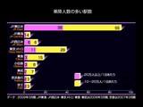 20090822_鉄道_JR東日本_乗降人数の多い駅数_JR東日本_012