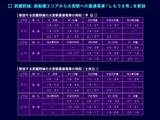 20101204_京葉内外房線_大宮駅直通しもうさ号新設_010