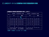 20101204_武蔵野線_土休日_東京方面直通電車増発_020