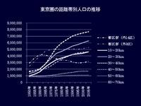 20110703_東京圏の距離帯別人口推移_012