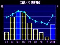 20121003_コンビニ_月別おでん販売動向_012