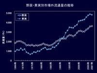 20120524_卸売市場の状況_062