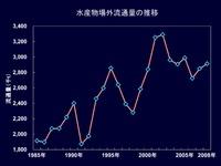 20120524_卸売市場の状況_122