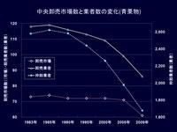 20120524_卸売市場の状況_132