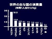 20130105_パスタ_スパゲティ_世界の主な国の消費量_014