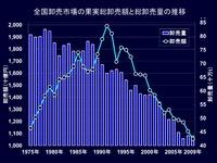20120524_卸売市場の状況_042