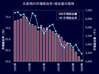 20120524_卸売市場の状況_112
