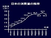 20130105_パスタ_スパゲティ_日本の消費量の推移_024