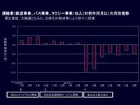 20120128_京成電鉄_運輸行収入_月別推移_032